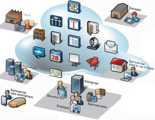logiciel cloud